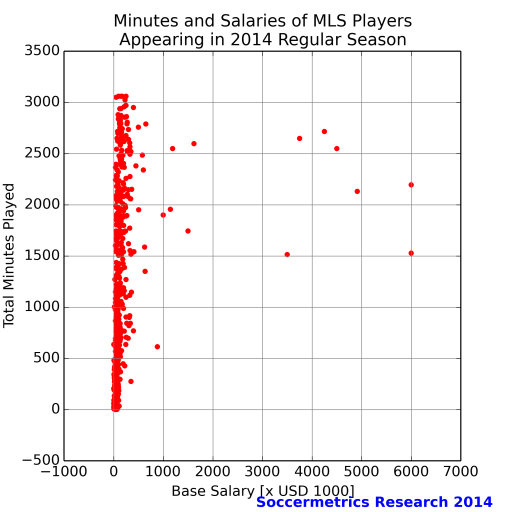 salary_vs_minutes_mls_2014