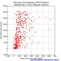 sub_1M_salary_vs_minutes_mls_2013
