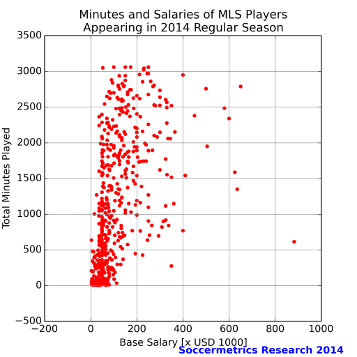 sub_1M_salary_vs_minutes_mls_2014