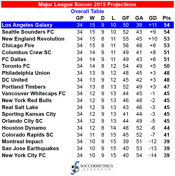 Projecting the 2015 major league soccer season - English conference national league table ...