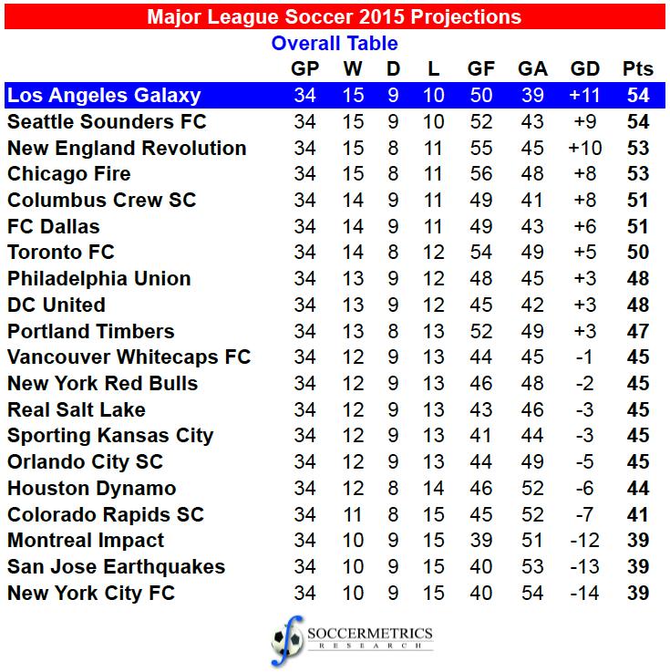 major league soccer table
