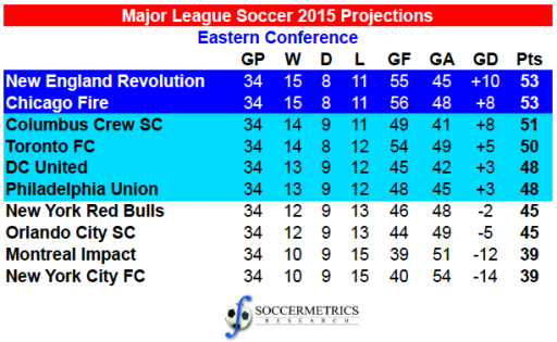 MLS_EC2015_Projections