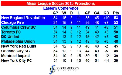 MLS_EC2015_Projections