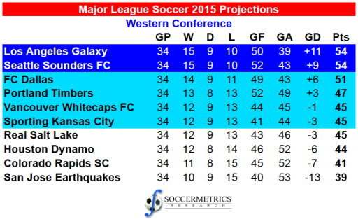 MLS_WC2015_Projections