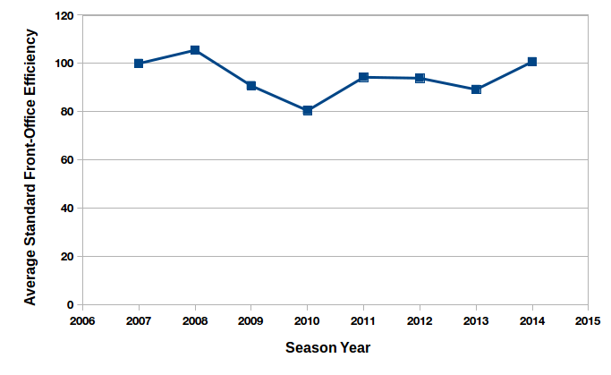 Averaged standard front-office efficiency in Major League Soccer, relative to average efficiency in 2007 (base = 100).
