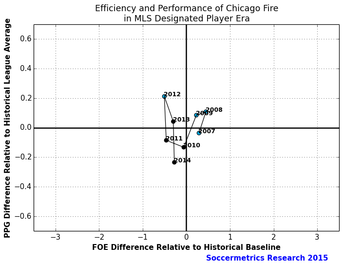 Perf_Cost_Chicago_Fire