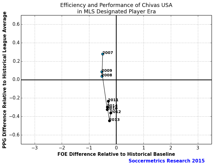 Perf_Cost_Chivas_USA