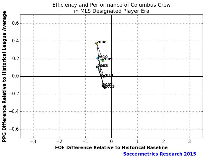 Perf_Cost_Columbus_Crew