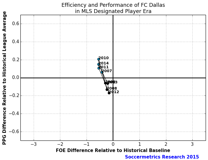 Perf_Cost_FC_Dallas