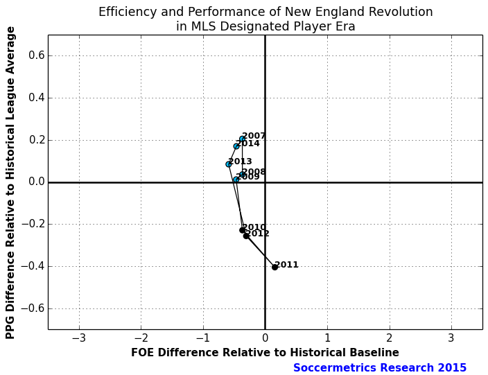 Perf_Cost_New_England_Revolution