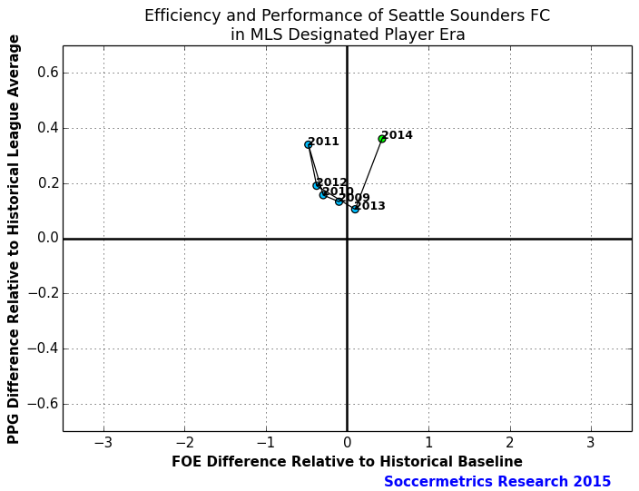 Perf_Cost_Seattle_Sounders_FC