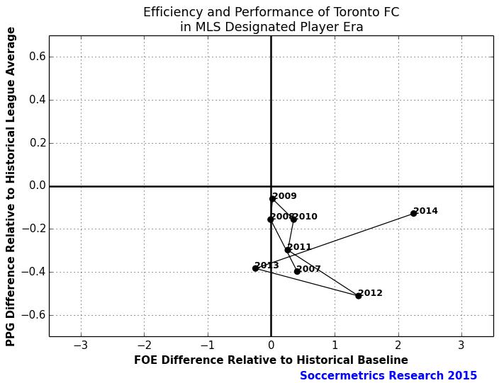 Perf_Cost_Toronto_FC
