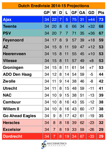 holland eredivisie standings