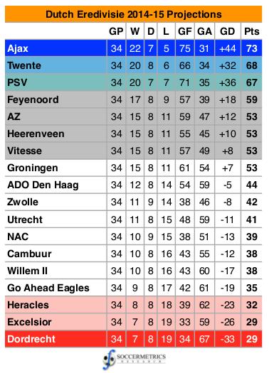 Eredivisie_201415