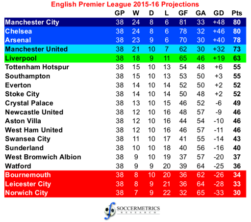 Image gallery eredivisie table 2015 16 for English football tables