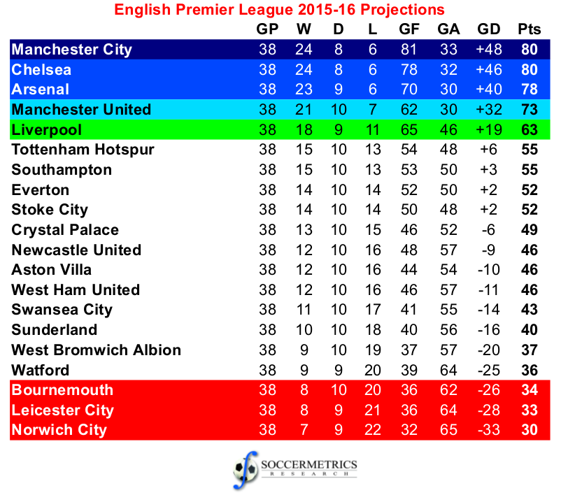 England_Premier_201516_Projections