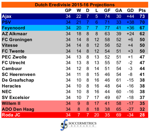 Holand League Table