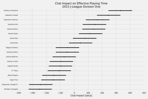 Club influence on effective playing time in 2015 J-League Division 1 matches.