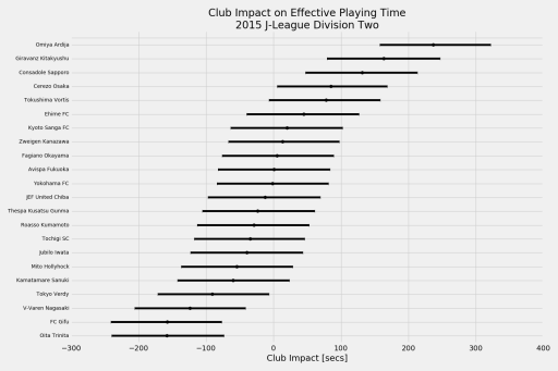 Club influence on effective playing time in 2015 J-League Division 2 matches.