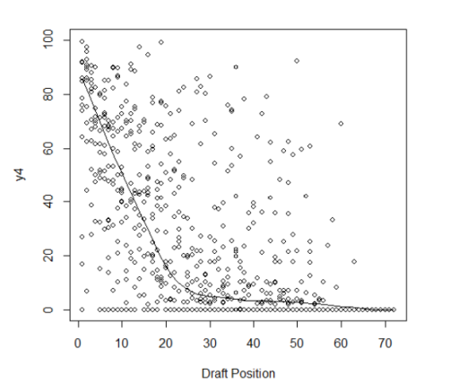 Scatterplot of average max 3-year salary over career vs draft position, with a lowess fit of the data. [From Swartz et al (2013)]