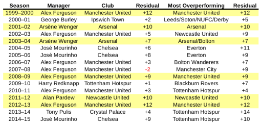 English Premier League Managers of the Season since 1999-2000 season, their clubs' Pythagorean residuals, and the clubs with the highest Pythagorean residuals in the competition.