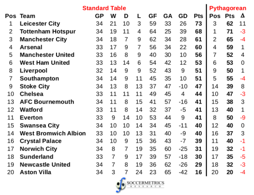Standard and Pythagorean tables for 2015-16 English Premier League, matches played up to 19 April 2016.