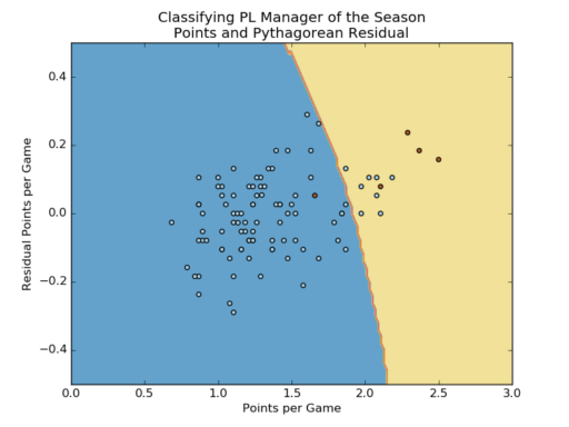 A SVM classifier to predict candidates for Premier League Manager of the Season. Red dots = award winners.