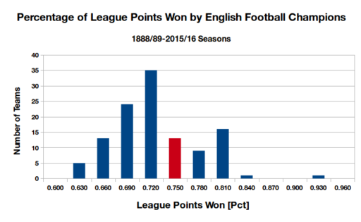 england_champions_histogram_2