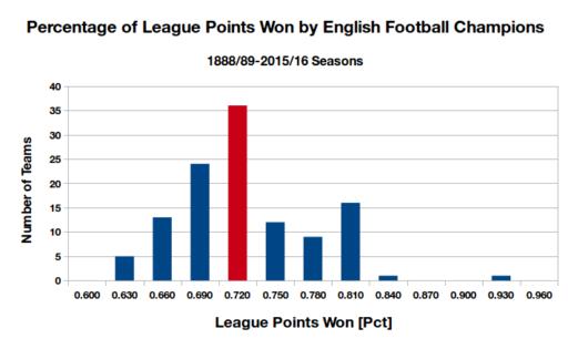 england_champions_histogram_3