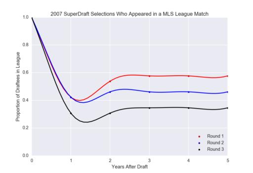 draft_mortality_2007_super