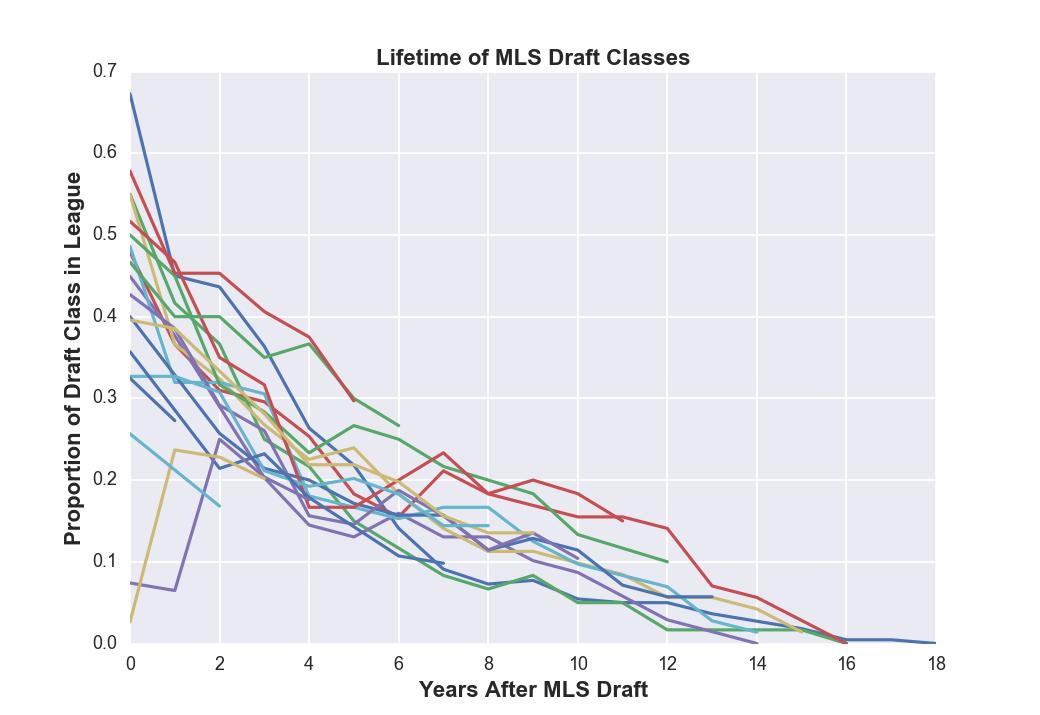 mls_draftclass_generations