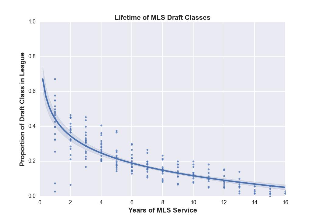 mls_draftclass_generations_logfit