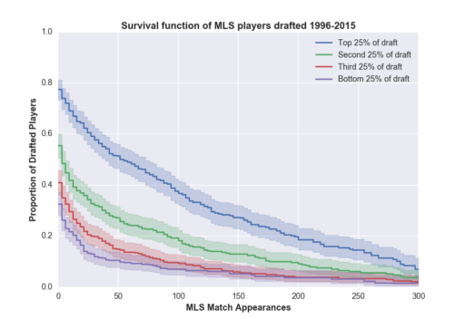 mls_drafted_lifetime_no_repeats