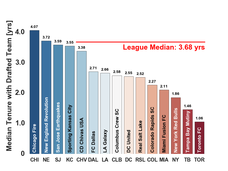 Median tenure of the draft classes of MLS clubs, over College/SuperDrafts during 1997-2013.