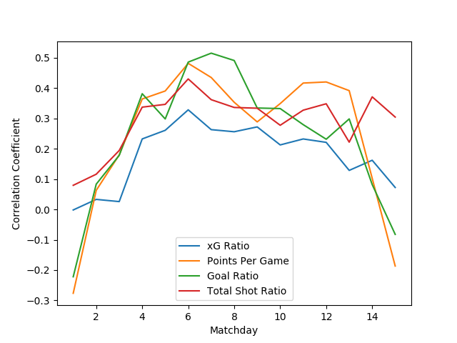 Everybody else is doing it, so why can't we? Soccermetrics
