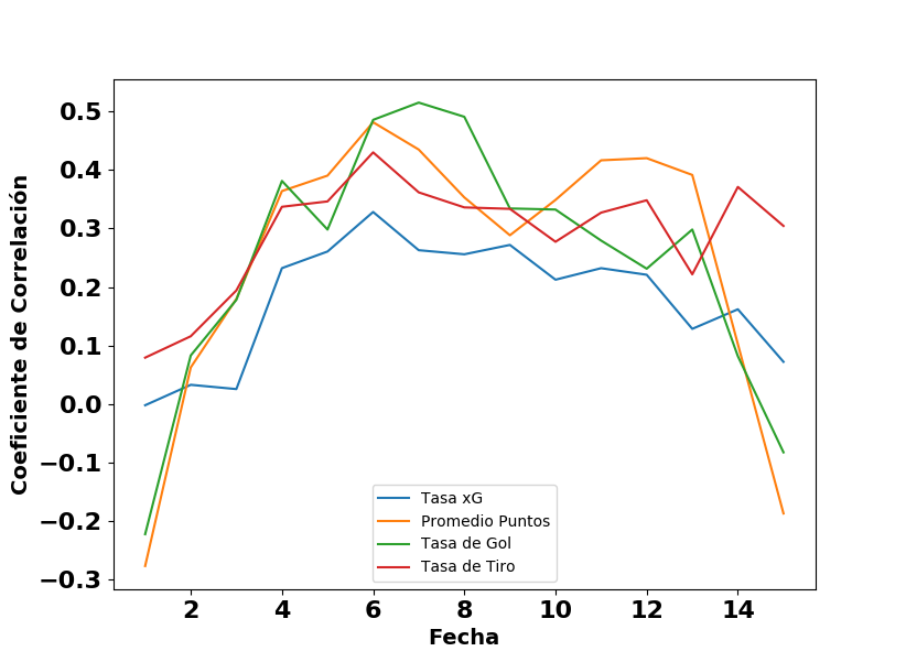 Soccermetrics y la expectativa de gol: ¿Cómo no? | Soccermetrics ...