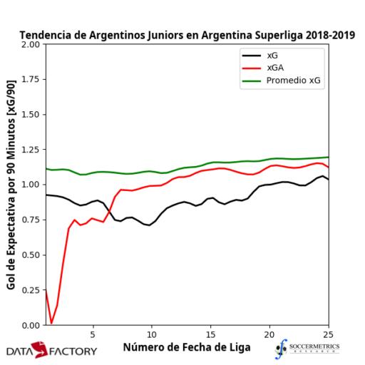 Superliga 2018/19 Review: Argentinos Juniors