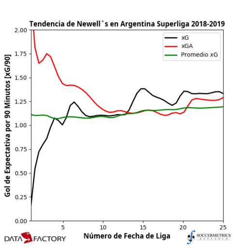 Superliga 2018/19 Review: Newell's Old Boys