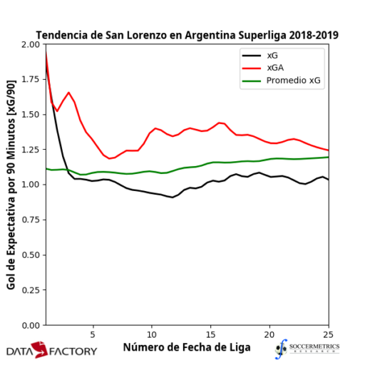 Superliga 2018/19 Review: San Lorenzo